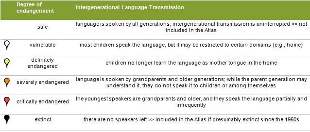 endangered languages must be saved Languages become endangered and are abandoned by their speakers as a result of the internalization by minority or subjugated language communities of the negative valuation, bias, and overt or covert discrimination against them on the part of the majority or dominant language.